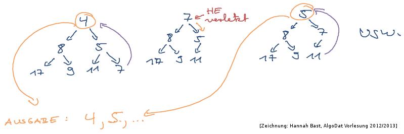 Algorithmen Und Datenstrukturen Eine Einfuhrung Mit Java Pdf